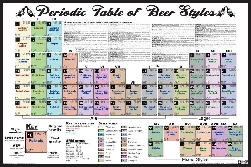 Source :  Comment faire sa bière