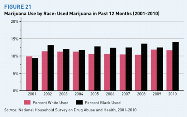 Arrest Rates for Marijuana Possession by Race.png