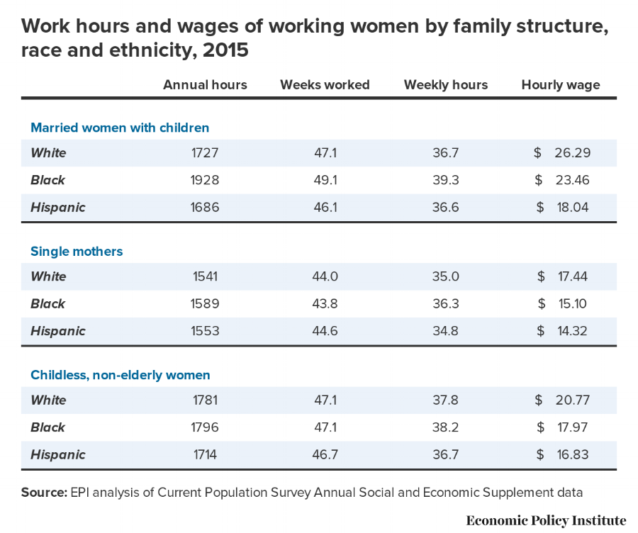 Black women working wages