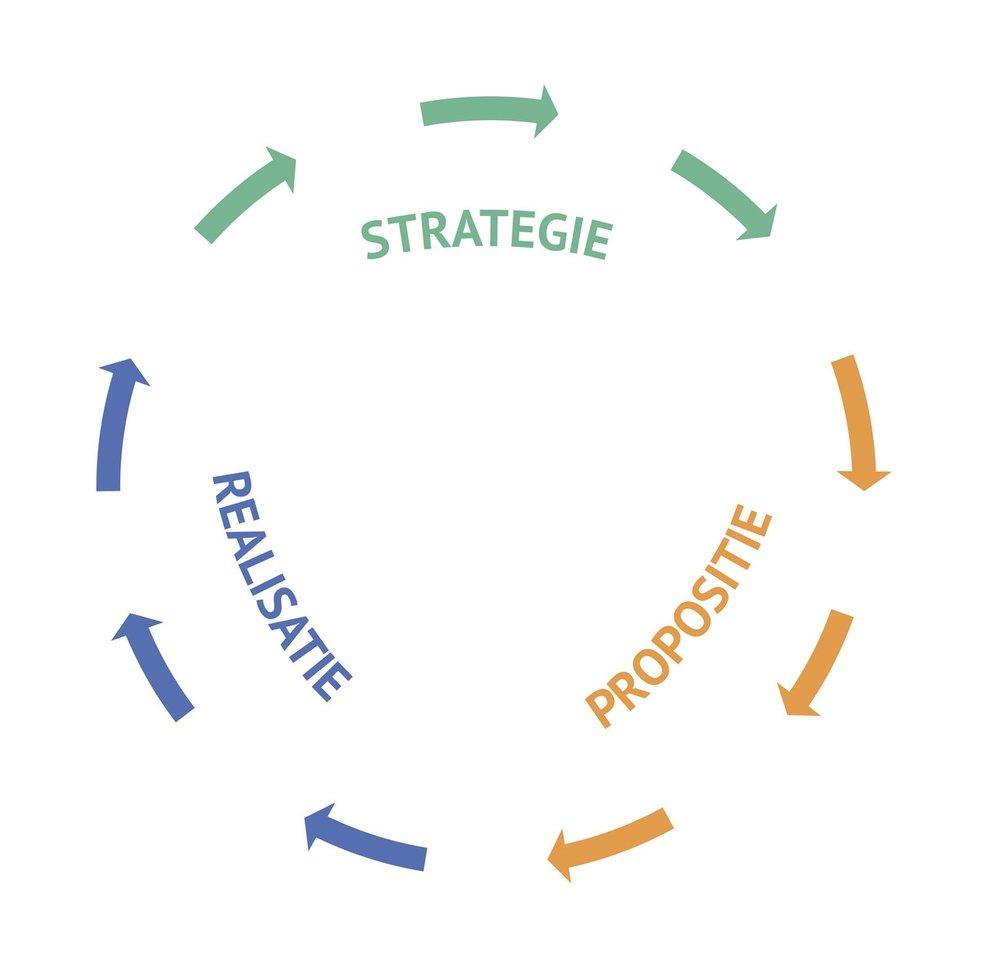 Strategie-Propositie-Realisatie_circle.jpg