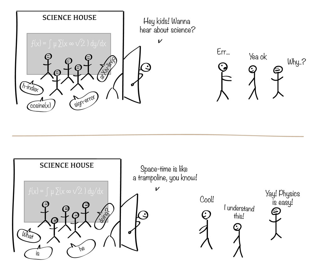 Figure 1: The Sagan effect is when a scientist is considered	a less rigorous researcher, because of the amount of	 outreach	the person does. Copyright	 Astronomicca .