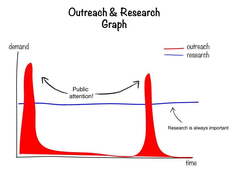 Figure 2: My business model. Copyright  Astronomicca .