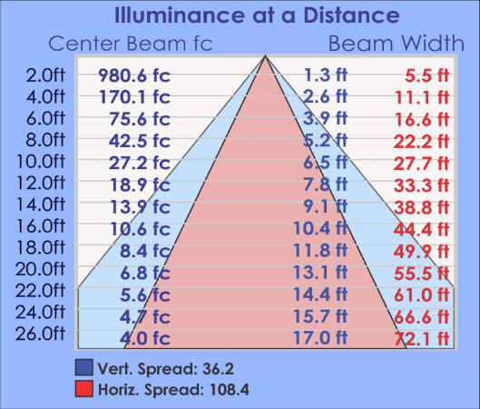 FLD Illuminance Table.png