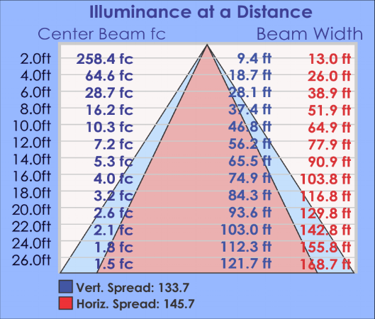 GRG Illuminance Table.png
