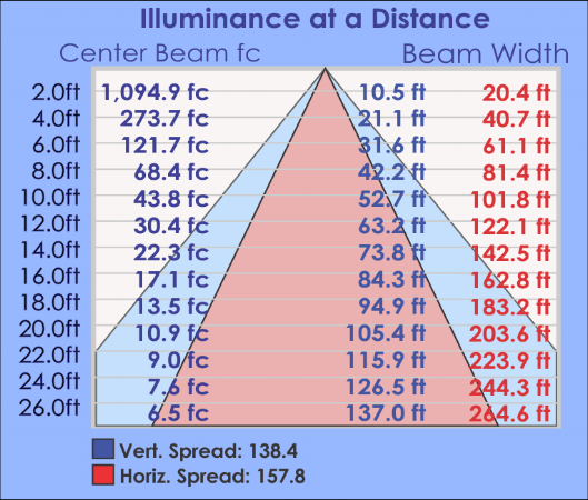 WMA Illuminance Table.png