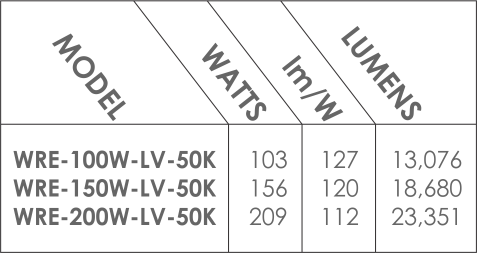2016_WRE_DLC Table.png