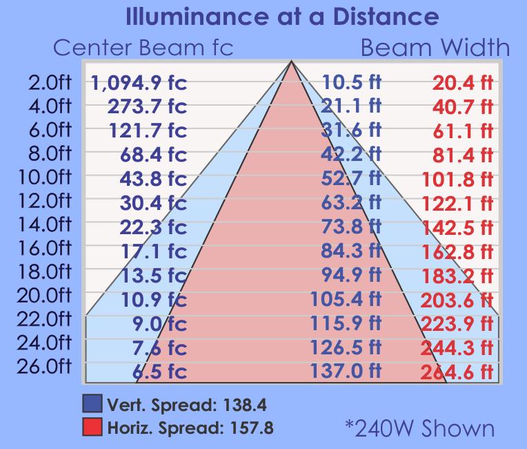 RDW Illuminance Table.png