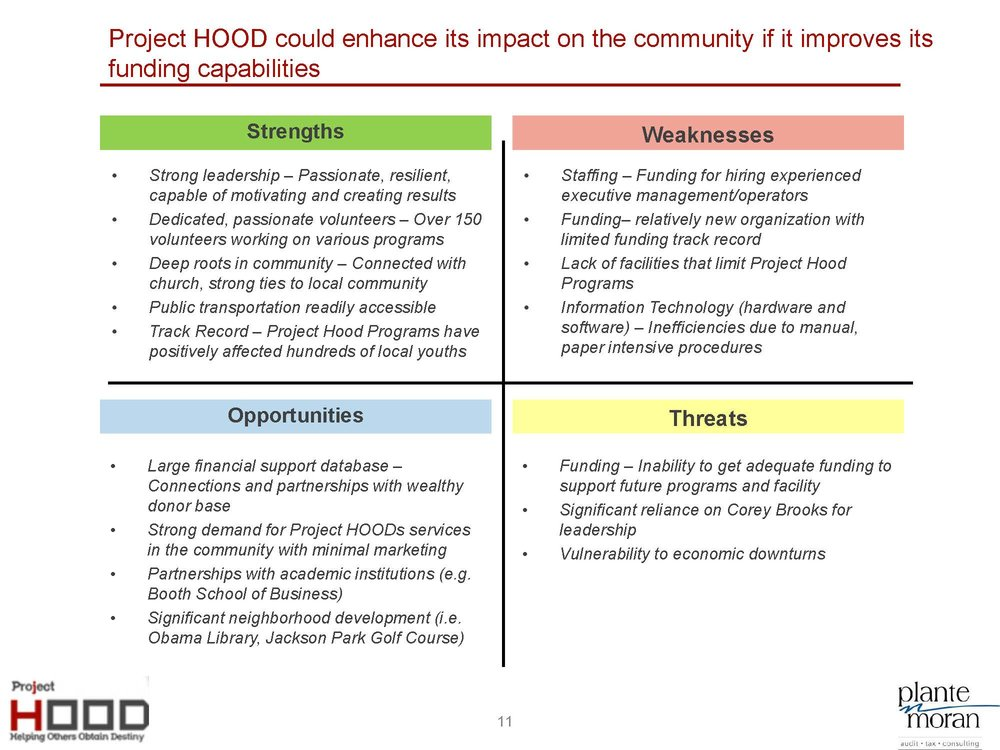Project HOOD Community Center Business Plan_8-5_Page_11.jpg