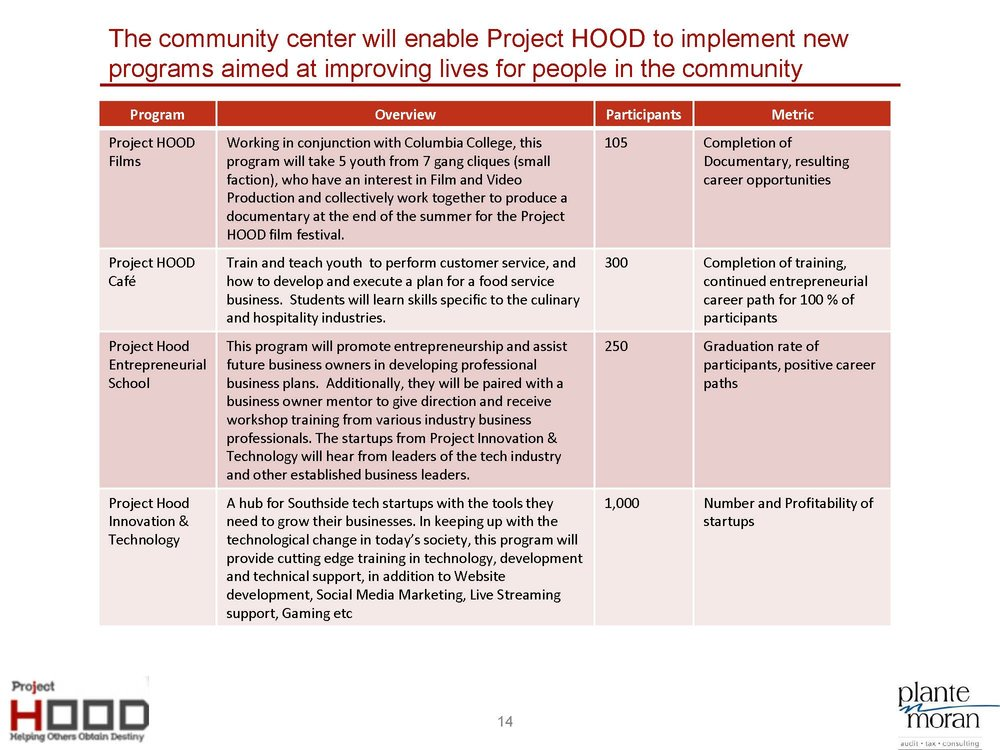 Project HOOD Community Center Business Plan_8-5_Page_14.jpg