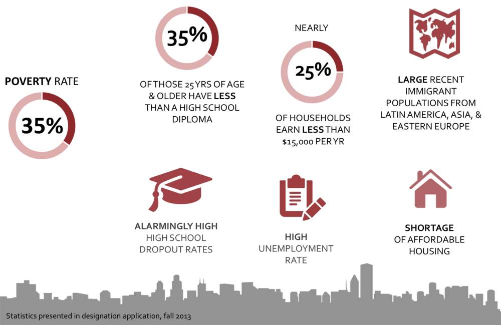 Statistics of the neighborhood provided by the LA Promise Zone