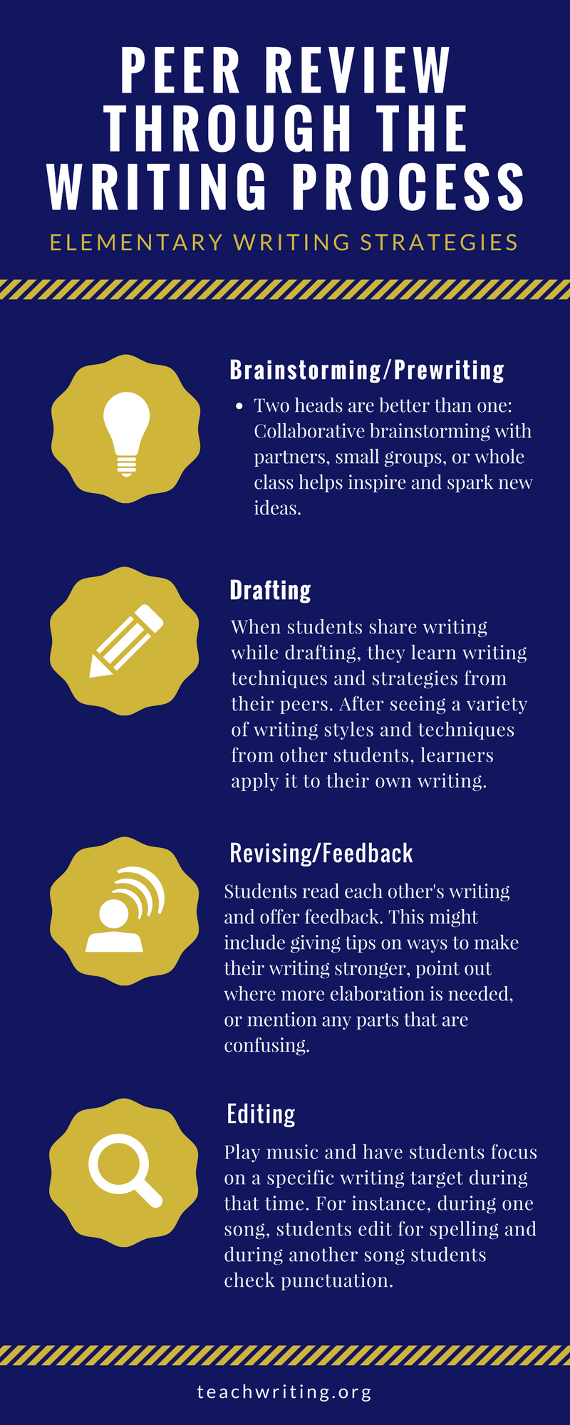 Peer Review through the writing process