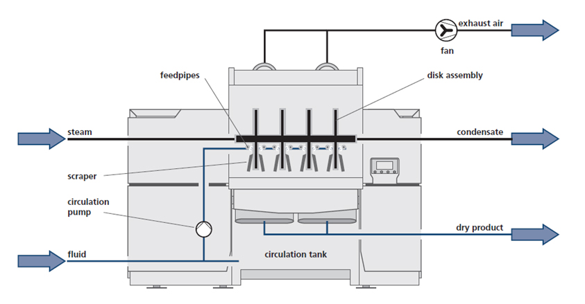 CD Dryer Operating Flowsheet