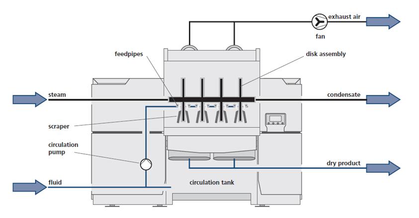 CD Dryer Operating Flowsheet