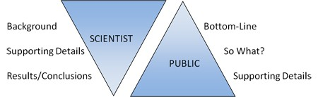 SCIENTISTS AND THE PUBLIC HAVE DIFFERENT COMMUNICATION STYLES. WHILE SCIENTISTS OFTEN START BY PLACING RESEARCH IN A HISTORICAL CONTEXT, THE PUBLIC WANTS TO KNOW THE KEY POINT AT THE BEGINNING.