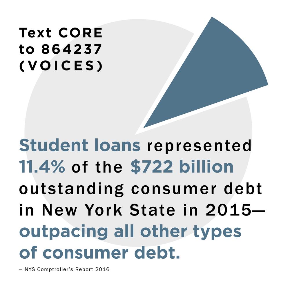 CORE_Facts_StudentLoansMostDebt.png