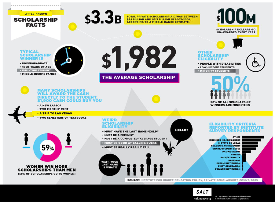 Scholarship Facts.jpg