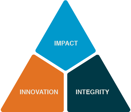 Corporate values: Impact, Innovation, Integrity