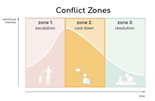 Conflict Zone Diagram