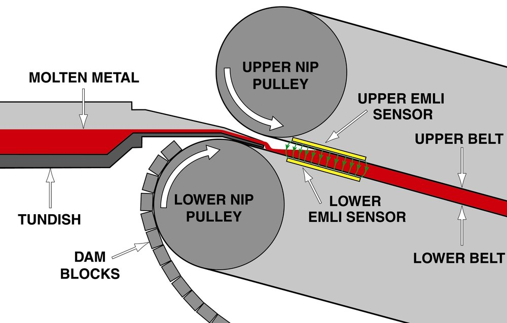 EMLI sensor position within Hazelett copper anode caster
