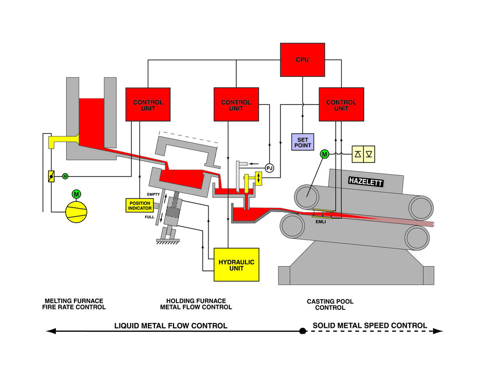 Diagram of the electromagnetic metal level indicator (EMLI) system