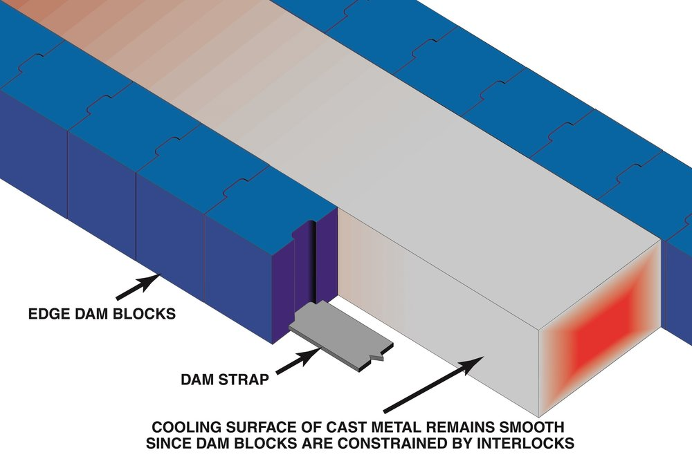 Highly conductive interlocking dam blocks ensure a smooth mold edge