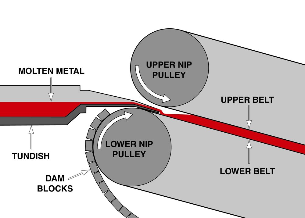 Open pool feeding of metal onto offset nip pulleys