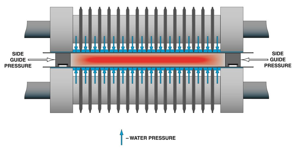 High pressure cooling water forces belts against cast copper strip