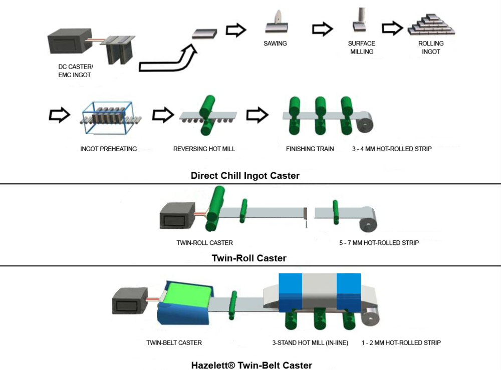 Process routes for the production of hot-rolled strip