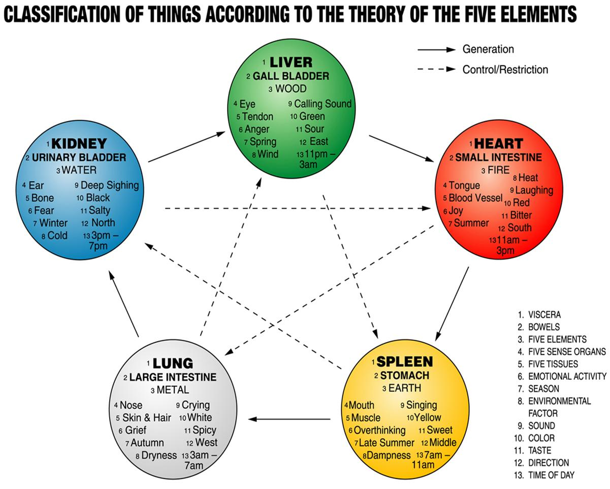theory-of-the-five-elements1 (2)