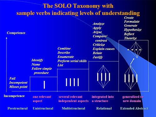 solo_taxonomy_Biggs.jpg