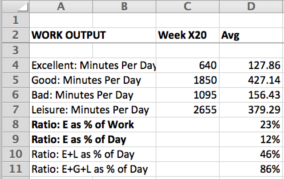 Real numbers. 86% of time was spent well that week, with only 14% on stupid stuff and distractions. Over two hours per day of excellent, high-creative output.