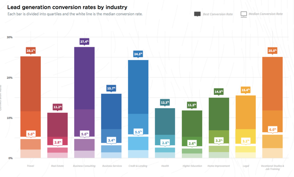 Lead generation conversion rates by industry. Image Source:  SmartInsights.com