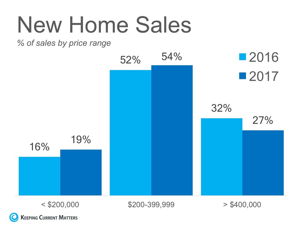 New-Home-Sales-KCM-ENG.jpg