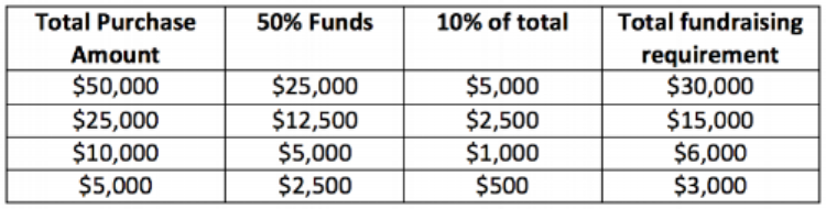 This table is for illustrative purposes only. Your fundraising total may be different than the examples above.