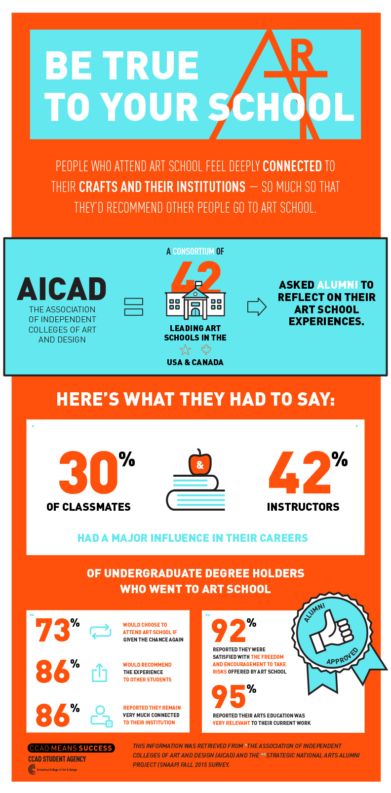 Infographic: CCAD Student Agency