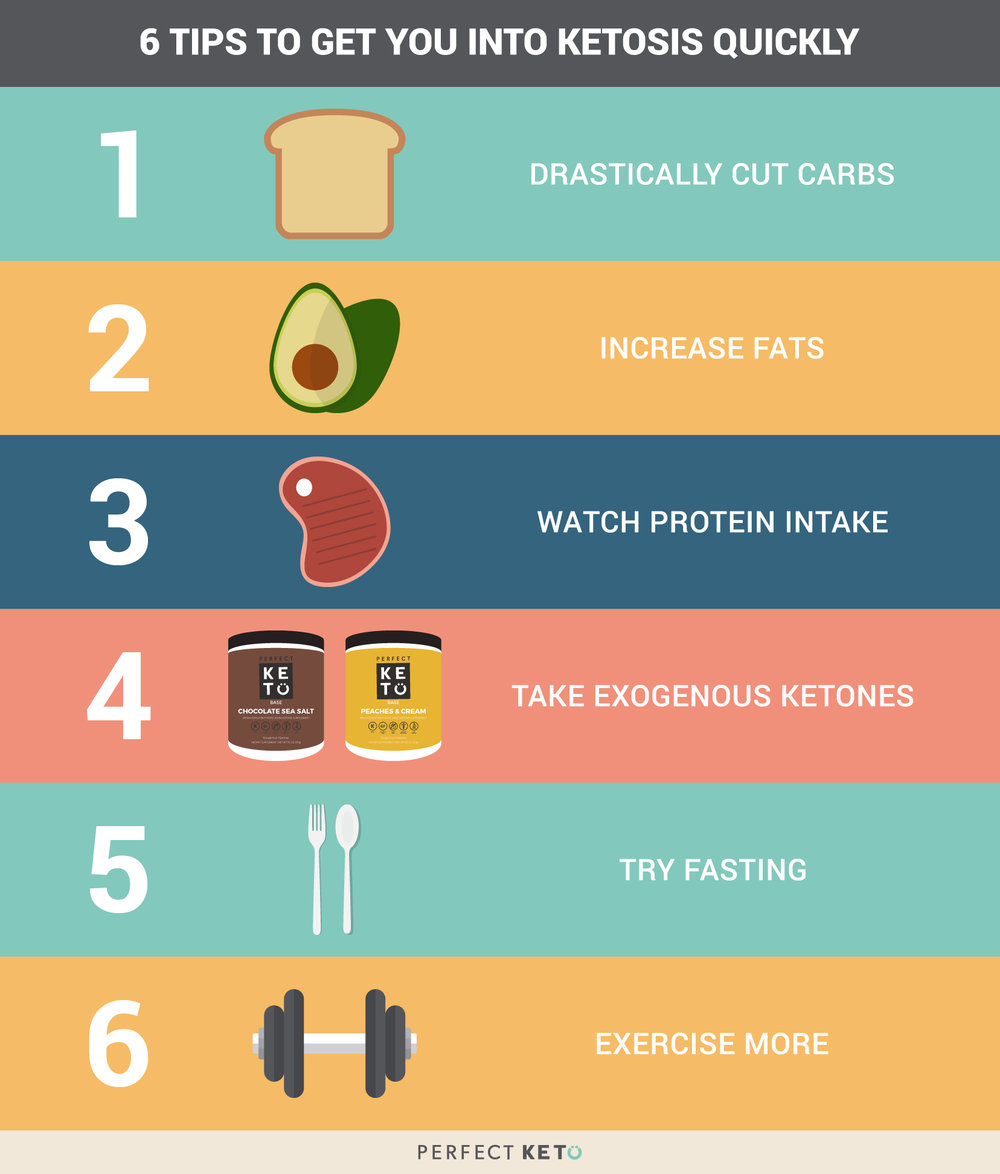 6-tips-to-get-you-into-ketosis-quickly.jpg