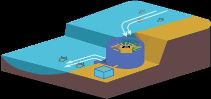 Low drop hydropower
