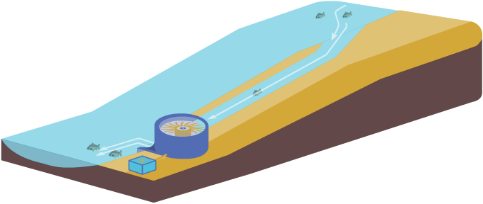 Small slope hydropower