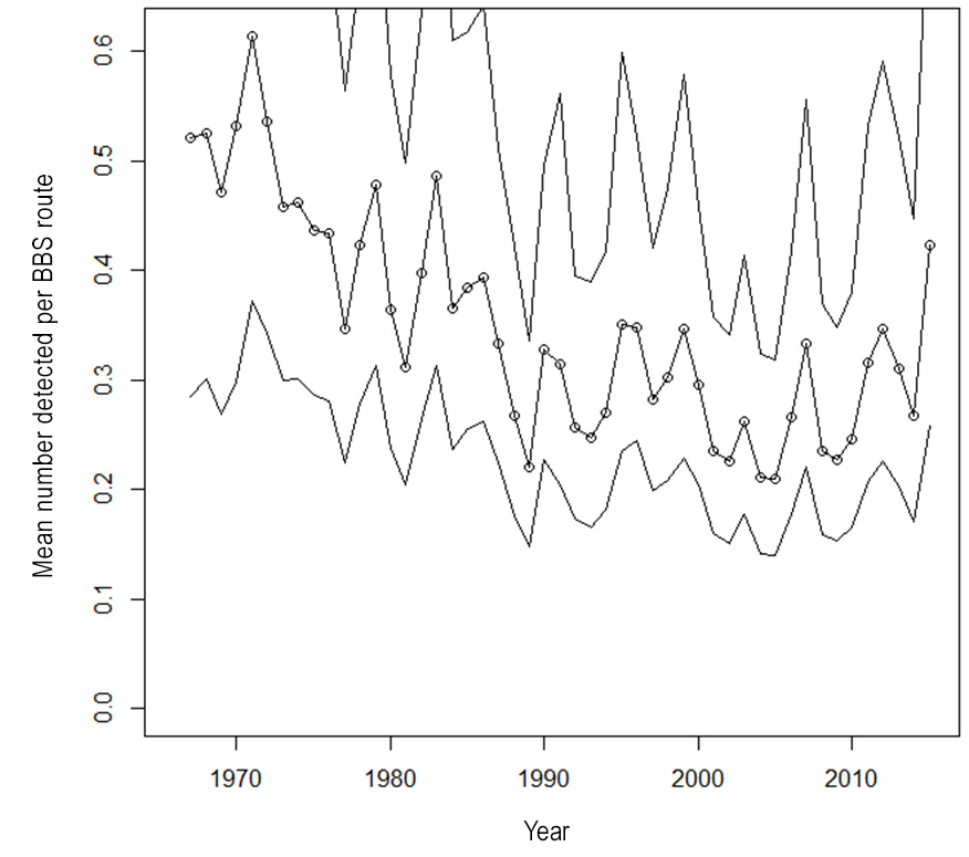 Figure 1. Population trend for Horned Grebes in North America, with 95% confidence intervals, derived from Breeding Bird Surveys conducted from 1966–2015 (Sauer et al. 2017). Estimated numbers fluctuated widely during this period, in part because the BBS is poorly suited for monitoring the species owing to low detection rates.