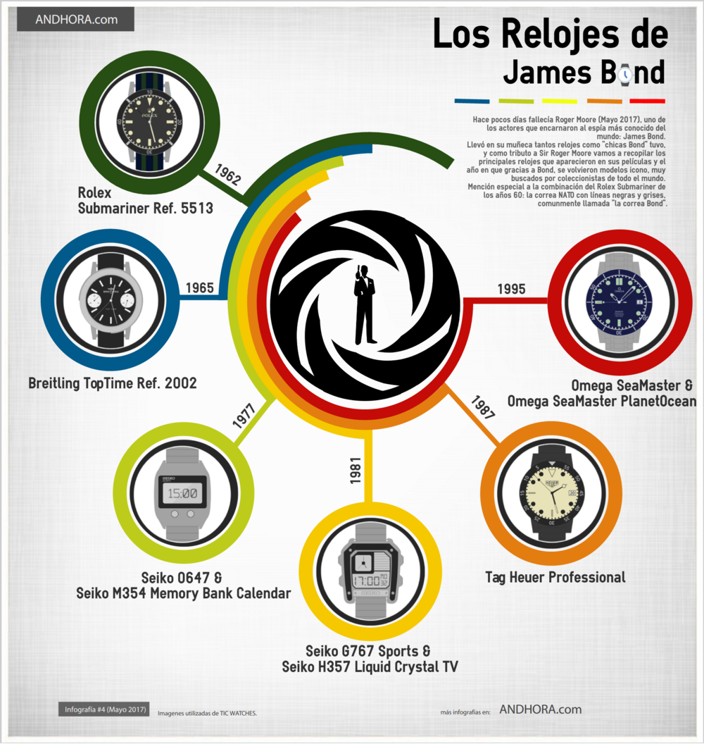 Los relojes de James Bond según Andhora.com
