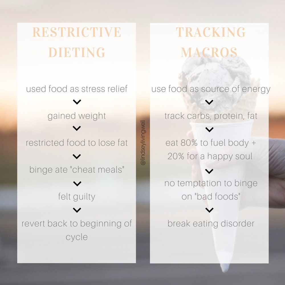 *why restrictive dieting didn't work for me and why tracking macros does*