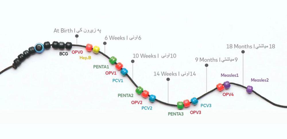 Immunity-Charm-Timeline.jpg