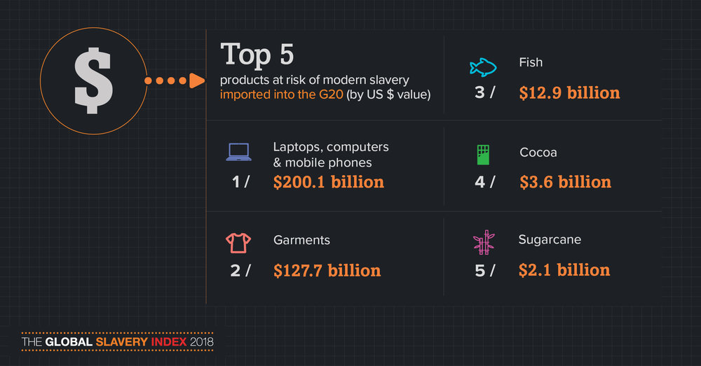 Top 5 products at risk of slavery (G20).jpg