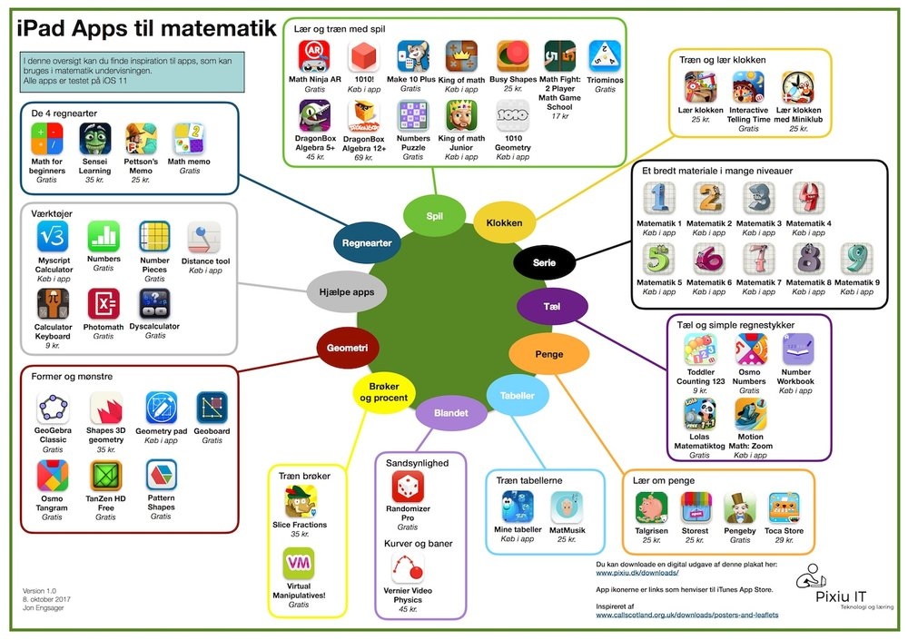 iPad Apps til matematik thumb.jpeg