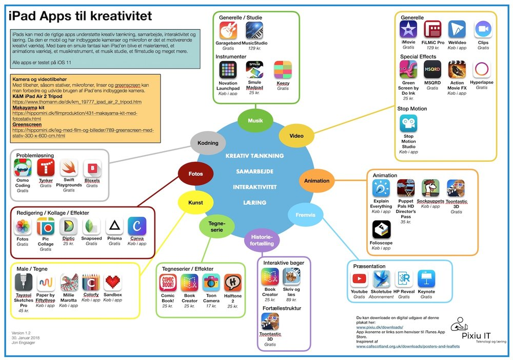 iPad Apps til kreativitet version 1.2 thumb.jpeg