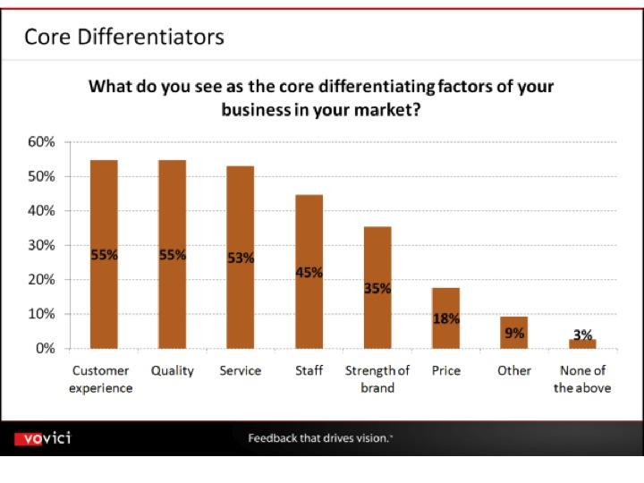 Mens det i 2008 var 47% av respondentene på denne rapporten som sa at CEM var viktig for deres virksomhet, er det tilsvarende tallet for 2009 gått opp til 63%.  Rapporten oppsummerer også hvilke gevinster ledere mener at CEM initiativ allerede har gitt: