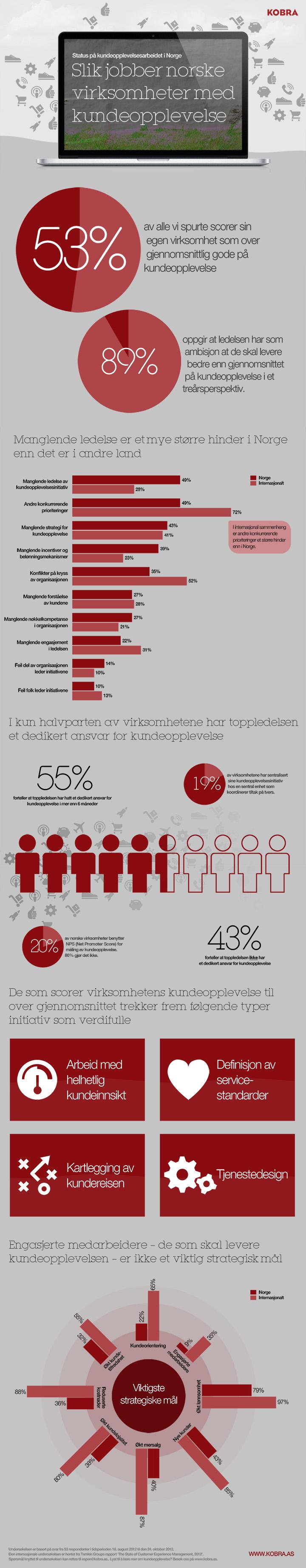 KOBRA-infographic-status-pa-arbeidet-med-kundeopplevelse.jpg