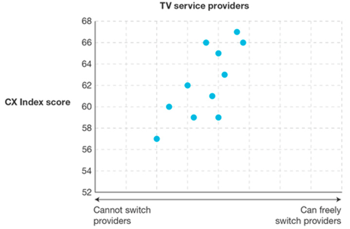 forrester-cx-switch-providers.jpg