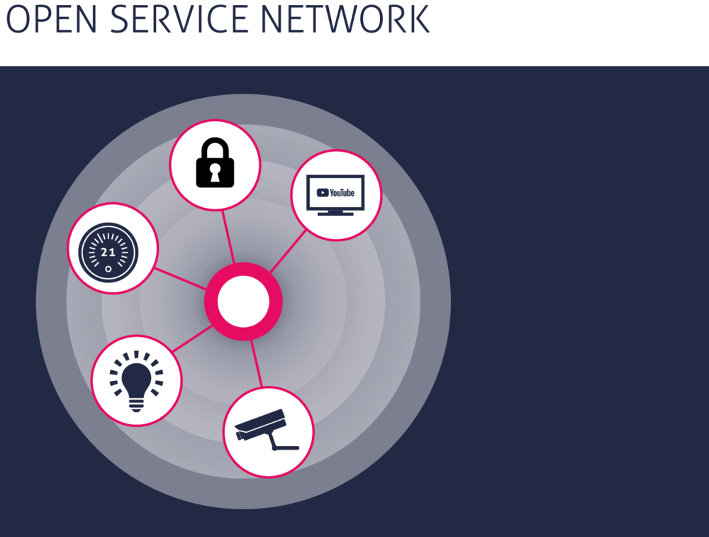 ASK4's Open Service Network allows for the easy integration of smart technologies and building management systems within multi-tenant buildings.   > Read More