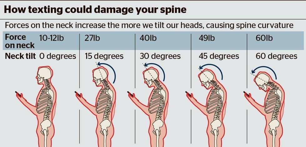 Phone Ergonomics and Back Health